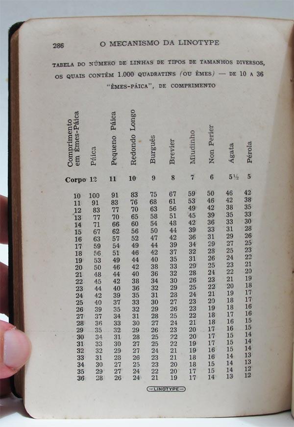 O Mecanismo da Linotype - Medidas